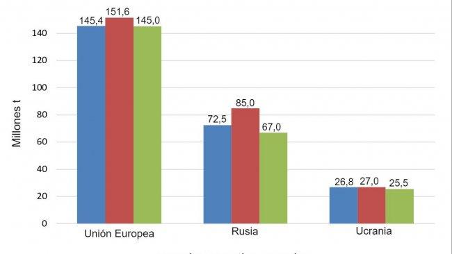 Gráfico 1. Evolución de la producción de trigo en las 3 últimas campañas en la Unión Europa, Rusia y Ucrania en millones de toneladas Fuente: USDA.