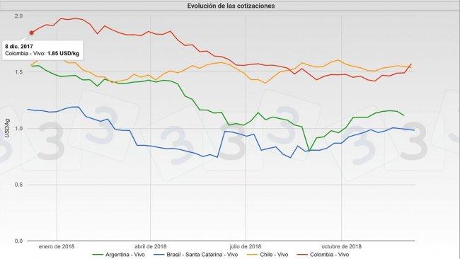 Evolución de las cotizaciones porcinas en Argentina, Brasil, Chile y Colombia durante 2018.